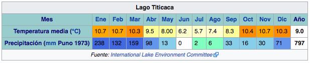 clima-lago-titicaca