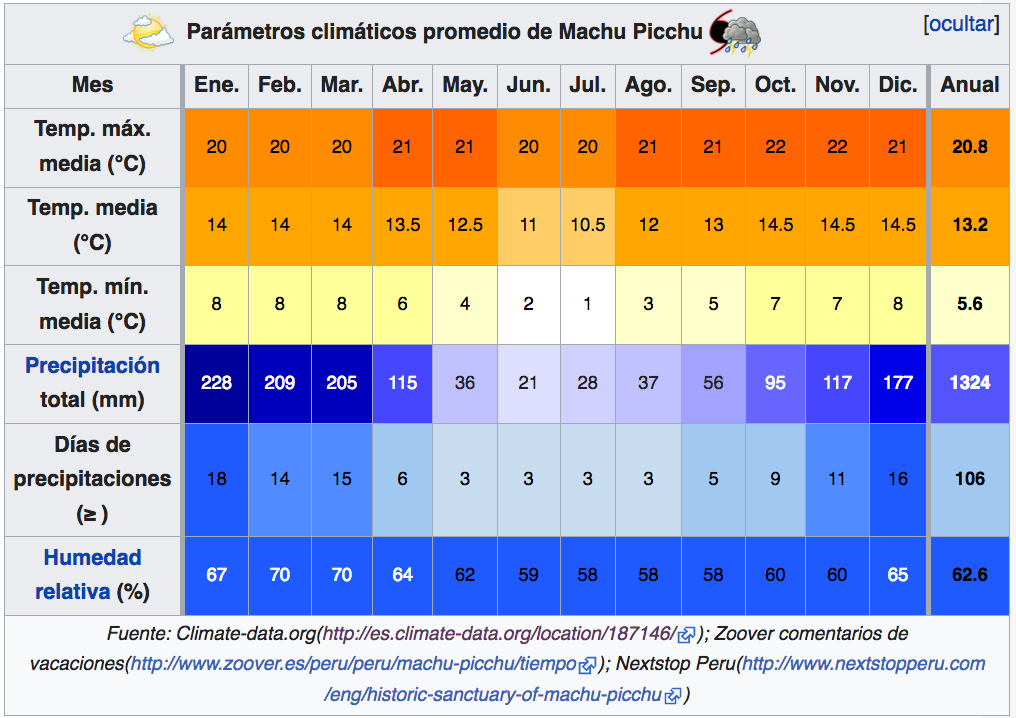 Tabla de parametros climaticos en Machu Picchu